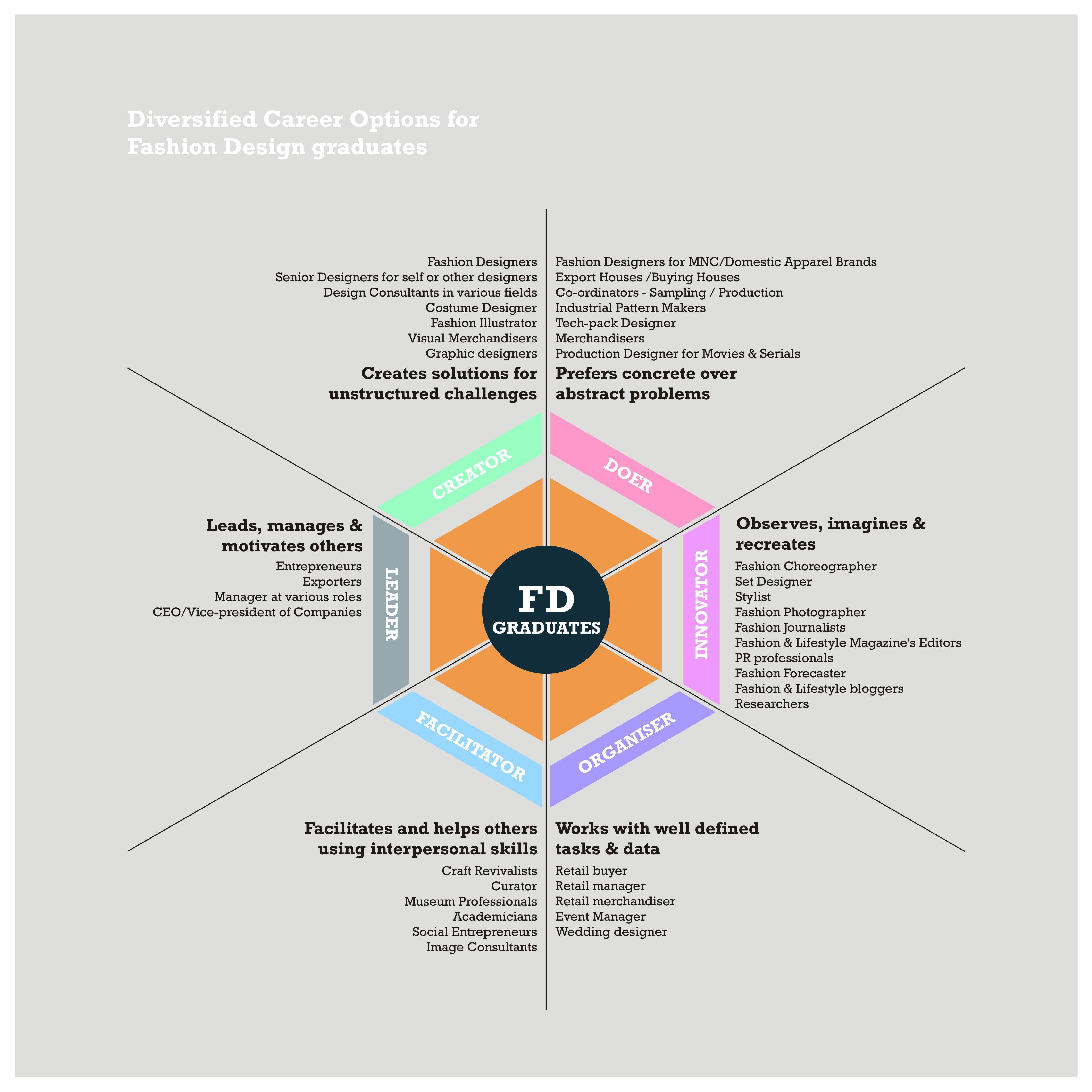 Fashion Design Internships In India